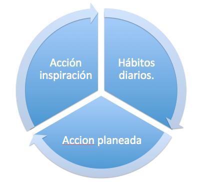 hábitos para lograr metas